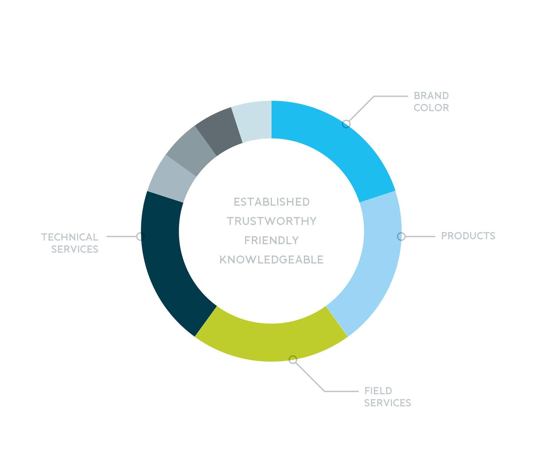 NECO-Branding-brand-colors2