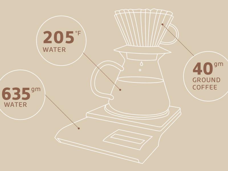coffee-science