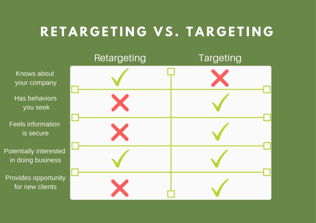 Retargeting vs Targeting